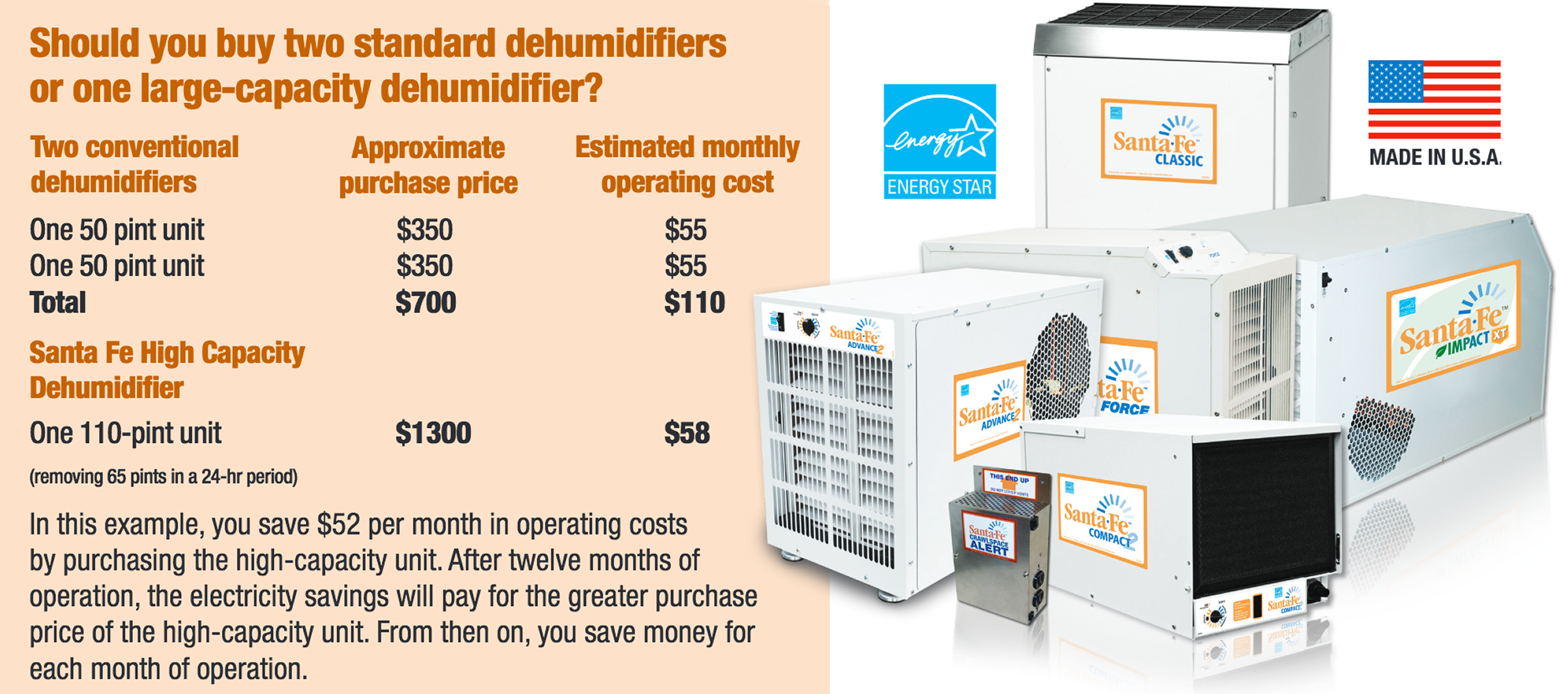 Santa Fe dehumidifiers are energy efficient